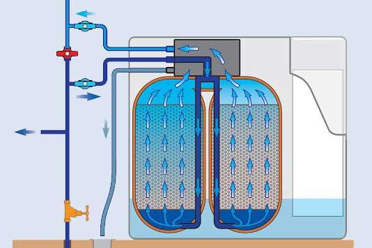 diagram of how water softener works